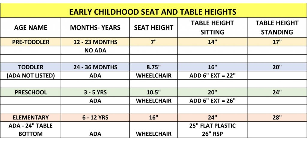 Nature of Early Play Age-Appropriate Play Seat and Table Heights | Age-Appropriate Playground Equipment